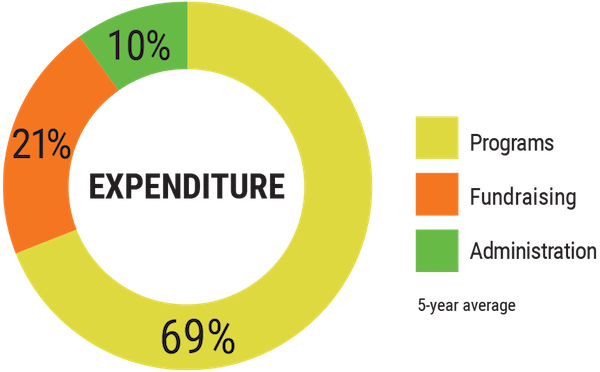 chart showing how CFTC spends its anuual budget: 73% is spent on programs, 19% is spent on fundraising and 8% is spent on administration costs